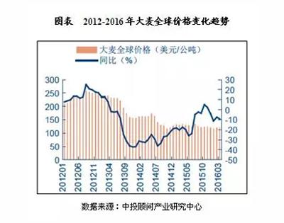 中国啤酒行业发展现状分析